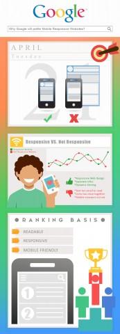 responsive website als Google ranking factor per 21 april 2015