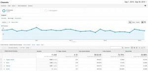 screenshot analytics channels